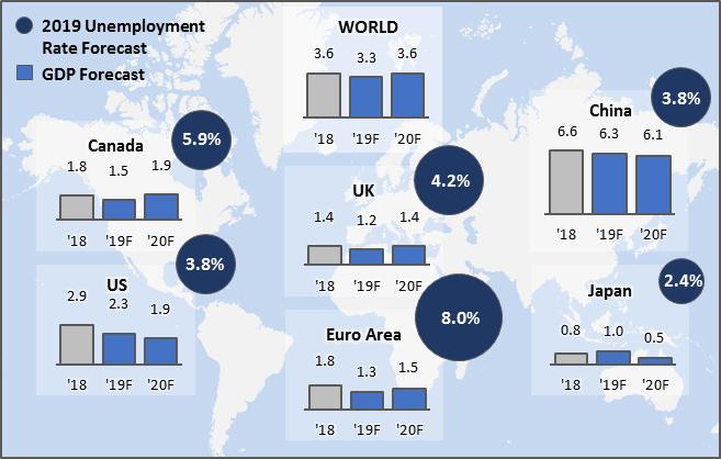 Figure 1:  Economic Growth Outlook
