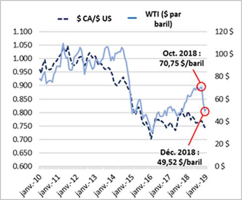 Figure 4:  Le dollar canadien et le prix du pétrole