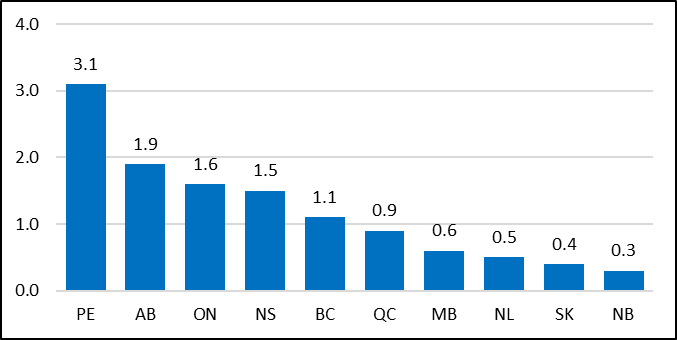 Employment Growth (% change), 2017 to 2018