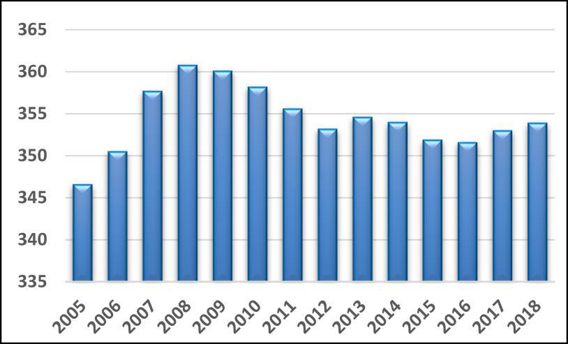 Figure 7: Emploi au Nouveau-Brunswick (en milliers), 2005 à 2018