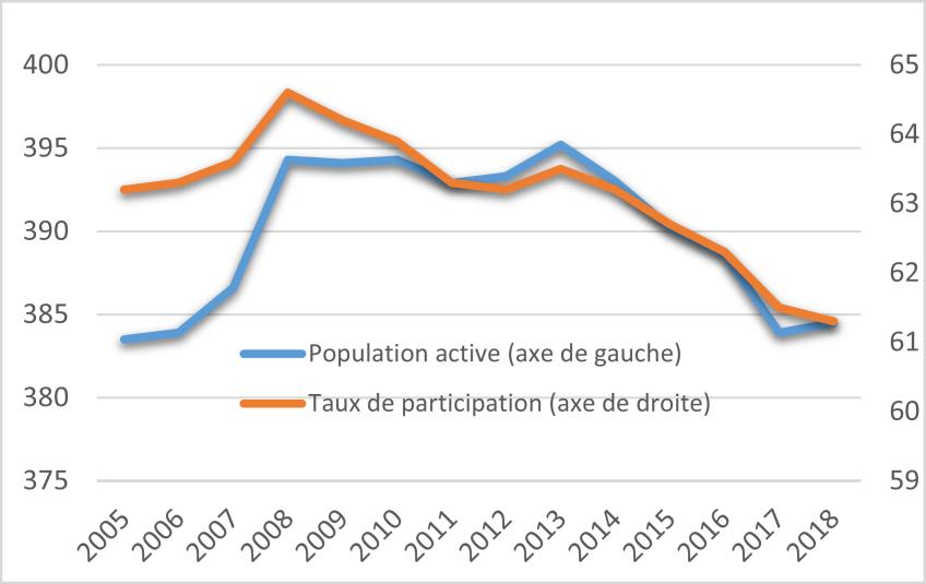 Figure 8 : Population active et taux de participation (en milliers  et%) 2005 à 2018