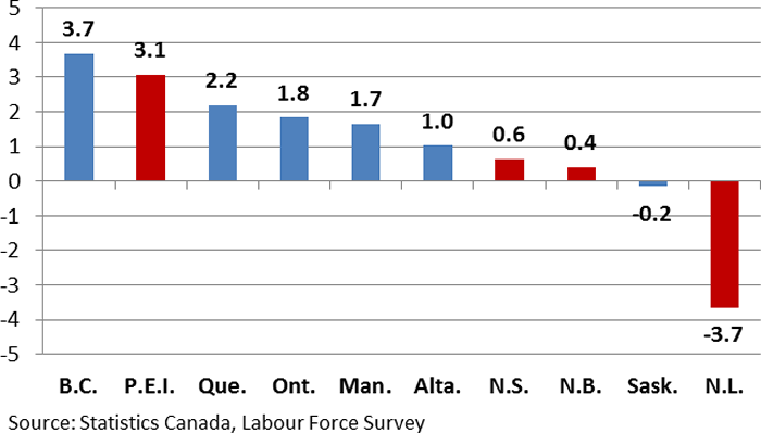 Chart 1: Employment growth %, 2016 to 2017