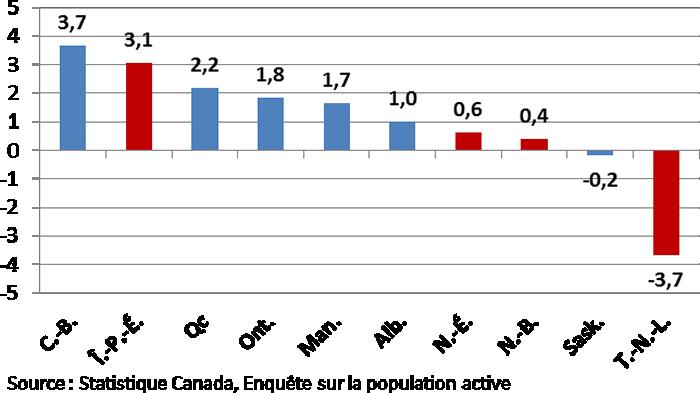 Graphique 1 : Canada et les provinces : Croissance de l'empoi de 2016 à 2017