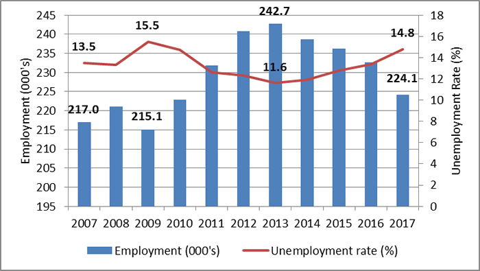 Chart 2: Newfoundland and Labrador: Trends in employment and unemployment rate