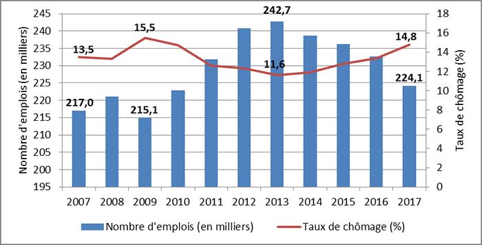 Graphique 2 : Terre-Neuve-et-Labrador : Tendances relatives à l'emploi et au taux de chômage