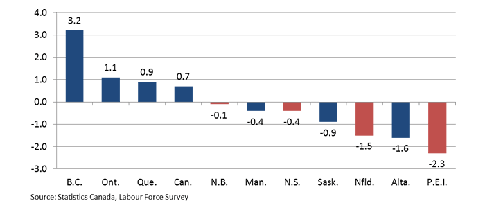 Chart 1: Employment Growth %, 2015 To ...