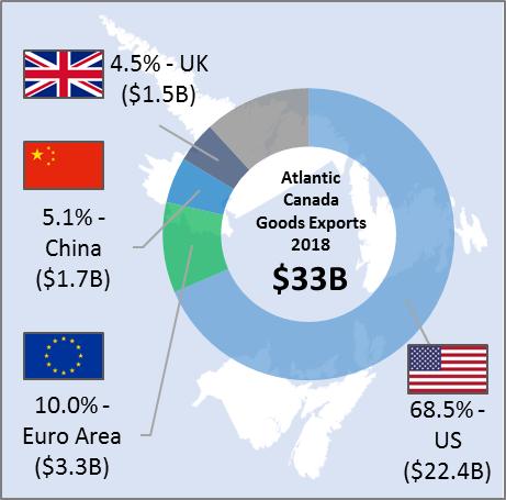 Figure 3:  Atlantic Canada Domestic Exports