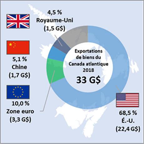 Figure 3:  Exportations de produits nationaux du Canada atlantique