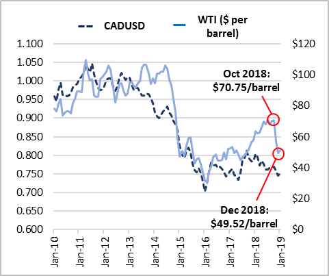 Figure 4:  The Canadian Dollar and the Price of Oil