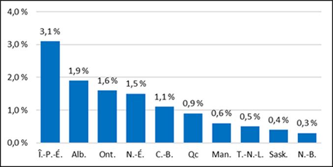 Croissance de l'emploi (variation en %), 2017 à 2018