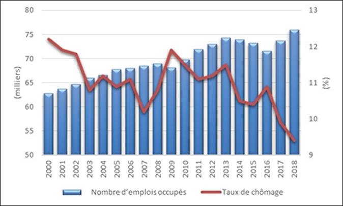 Figure 7 : Nombre d'emplois occupés et taux de chômage, 2000 à 2018
