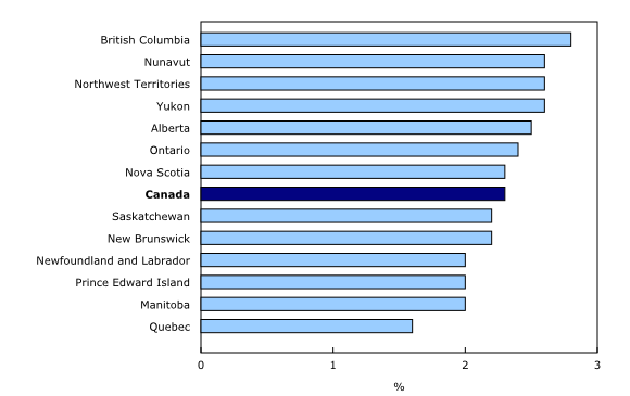 Job vacancy rate by province and territory, fourth quarter 2015