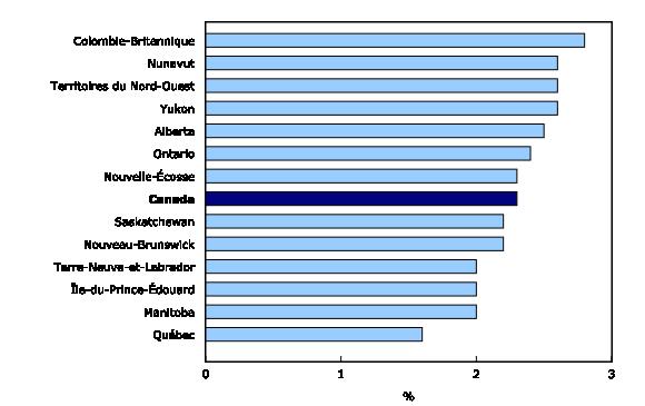 Taux de postes vacants selon la province et le territoire, quatri�me trimestre de 2015