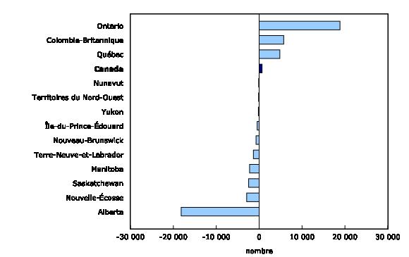 Variation du nombre de postes vacants entre le troisième trimestre de 2015 et le troisième trimestre de 2016, selon la province et le territoire