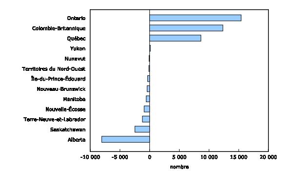 Variation du nombre de postes vacants entre le quatrième trimestre de 2015 et le quatrième trimestre de 2016, selon la province et le territoire