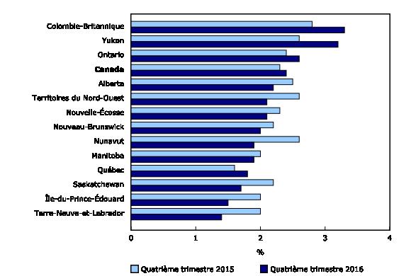 Taux de postes vacants selon la province et le territoire, quatrième trimestre de 2015 et quatrième trimestre de 2016