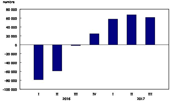 Variation annuelle du nombre de postes vacants