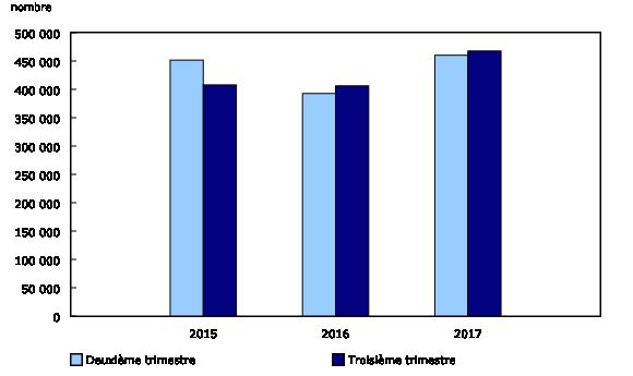 Nombre de postes vacants au deuxième et troisième trimestres de 2015, 2016 et 2017