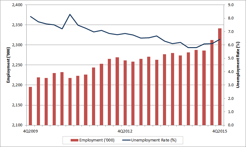 ... British Columbia Quarterly Employment And Unemployment Rate. The Data  Table For This Graph Is Located