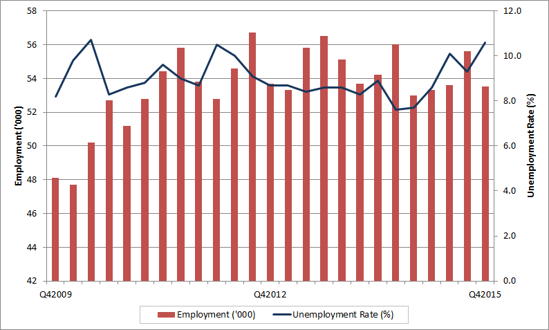 Territories quarterly employment and unemployment rate. The data table for this graph is located below