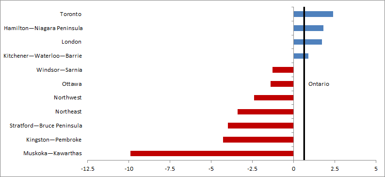 Annual employment growth, by economic region, for Ontario 2013 - 2014. The data table for this graph is located below