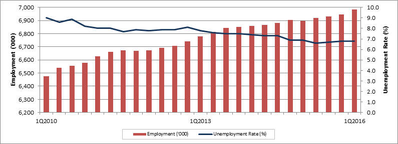 Ontario quarterly employment and unemployment rate. The data table for this graph is located below