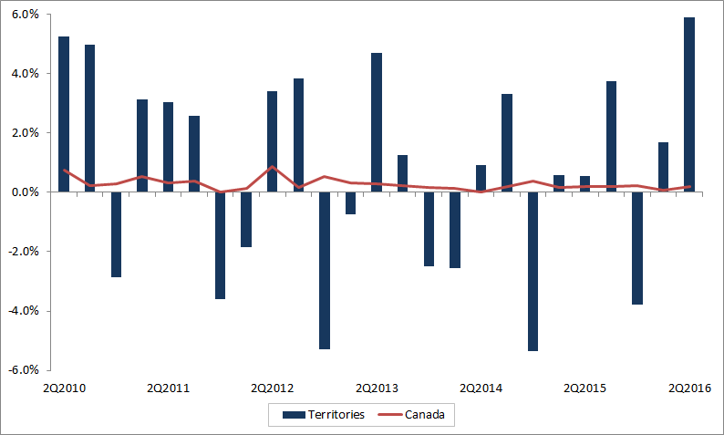 Territories quarterly employment growth. The data table for this graph is located below