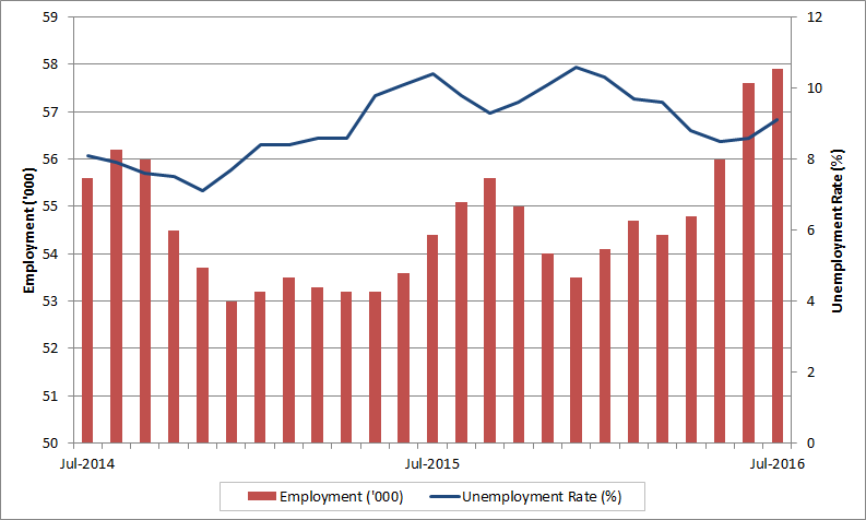 Northwest Territories, Nunavut and Yukon monthly employment and unemployment rate. The data table for this graph is located below