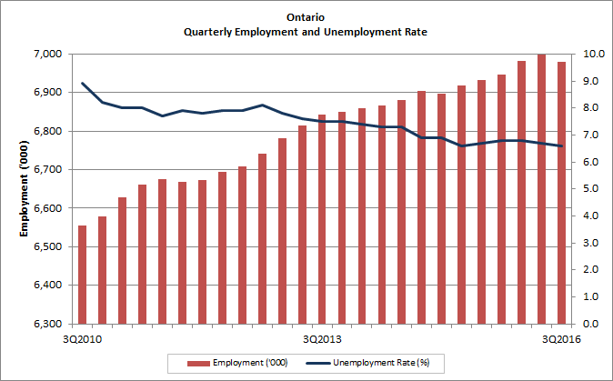 Ontario quarterly employment and unemployment rate. The table of figures can be found below