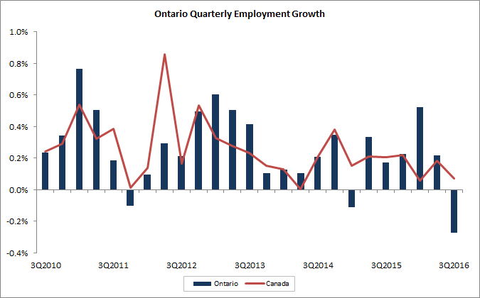 Ontario Quarterly Employment Growth. The data for this table can be found below