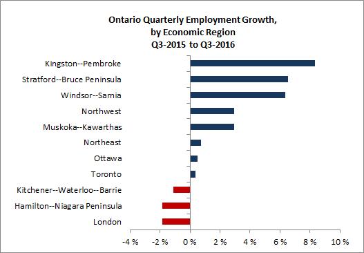 Ontario Quarterly Employment Growth, by Economic Region Q3-2015 to Q3-2016