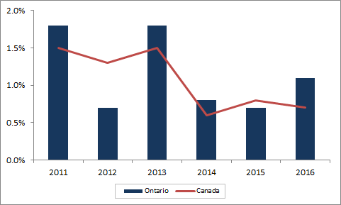 Annual employment growth, for Ontario. The data table for this graph is located below
