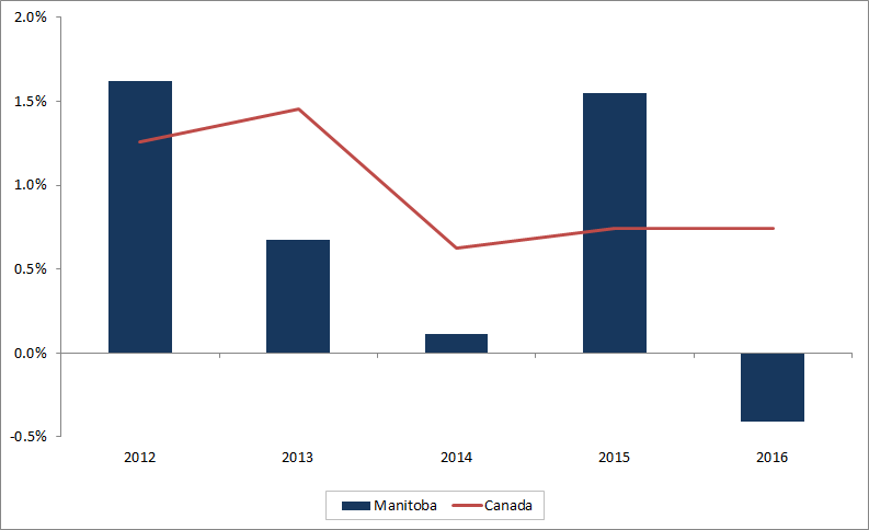 Good Manitoba Annual Employment Growth Manitoba Annual Employment Growth. The  Data Table For This Graph Is Located Below