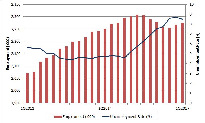 Unemployment job bank