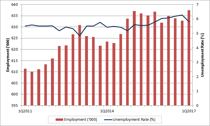 Lovely Manitoba Quarterly Employment And Unemployment Rate Manitoba  Quarterly Employment And Unemployment Rate. The Data