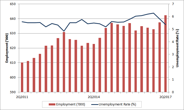Manitoba quarterly employment and unemployment rate. The data table for this graph is located below