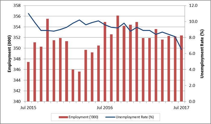 New Brunswick monthly employment and unemployment ...