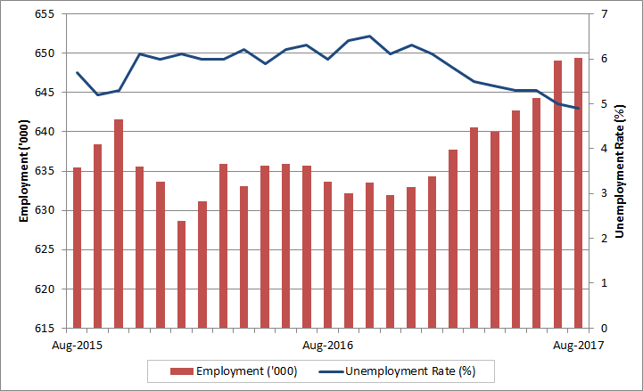 Manitoba monthly employment and unemployment rate. The data table for this graph is located below