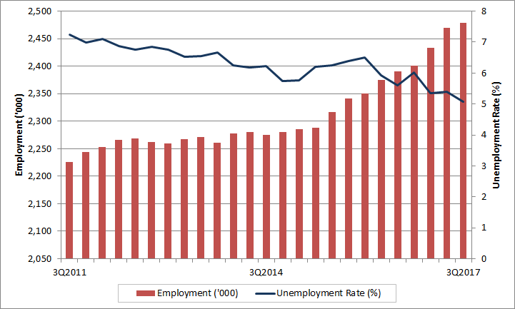 British Columbia Quarterly Employment And Unemployment Rate. The Data Table  For This Graph Is Located
