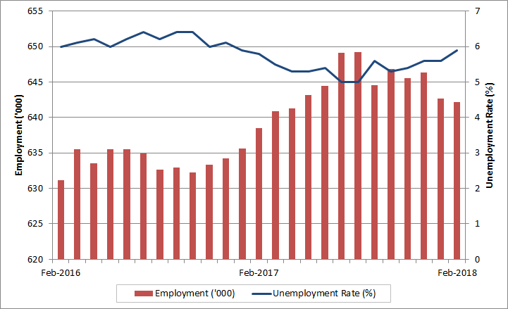 High Quality Manitoba Monthly Employment And Unemployment Rate. The Data Table For This  Graph Is Located Below