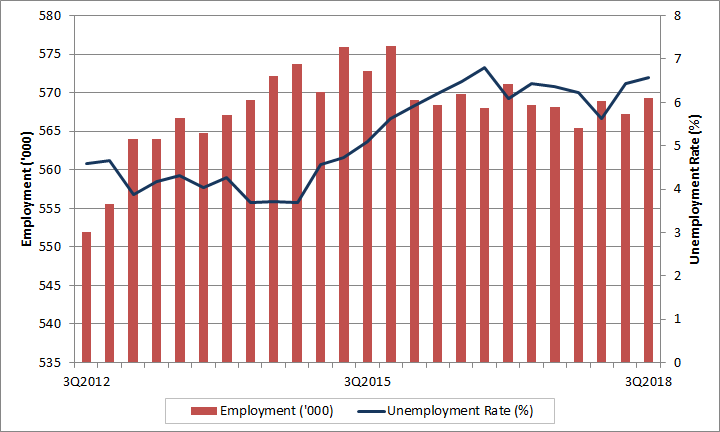 Saskatchewan quarterly employment and unemployment rate. The data table for this graph is located below