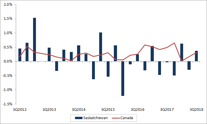 Saskatchewan quarterly employment growth. The data table for this graph is located below