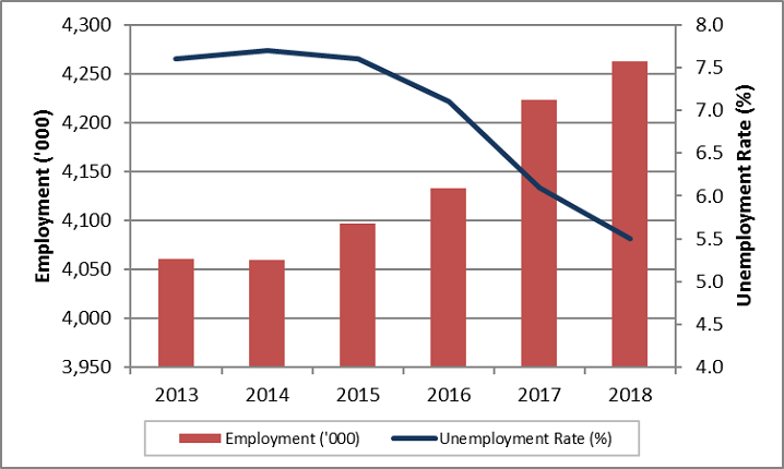 Quebec annual employment and unemployment rate. The data table for this graph is located below