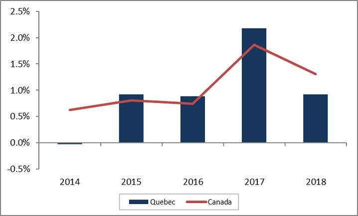 Quebec annual employment growth. The data table for this graph is located below