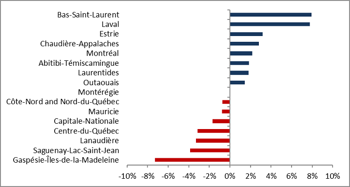 Quebec annual employment growth, by economic region 2017 to 2018. The data table for this graph is located below