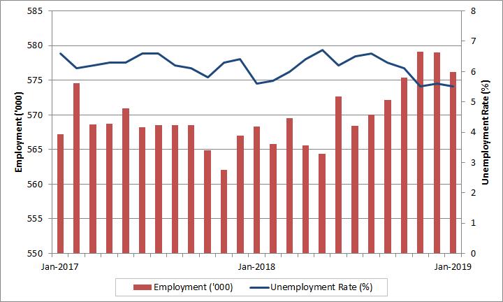 Labour Market Bulletin - Saskatchewan: January 2019 - Job Bank