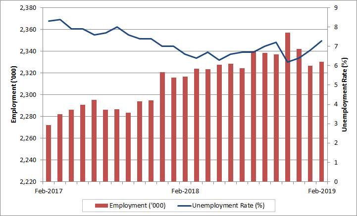 Labour Market Bulletin - Alberta: February 2019 - Job Bank