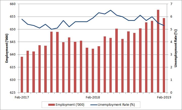Labour Market Bulletin - Manitoba: February 2019 - Job Bank