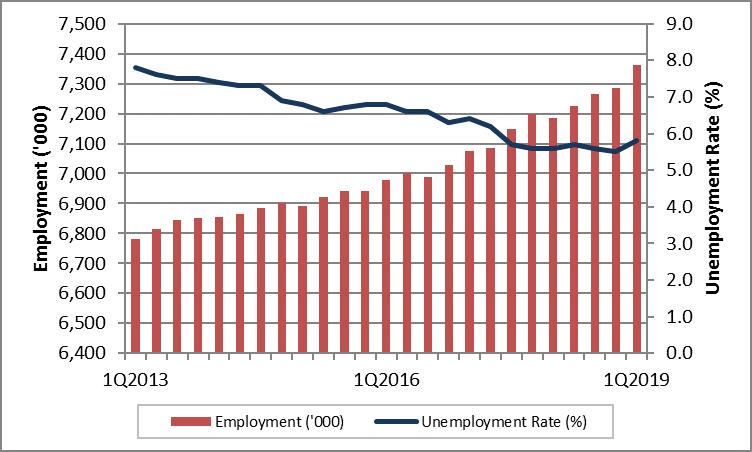 Labour Market Bulletin - Ontario: March 2019 - Job Bank