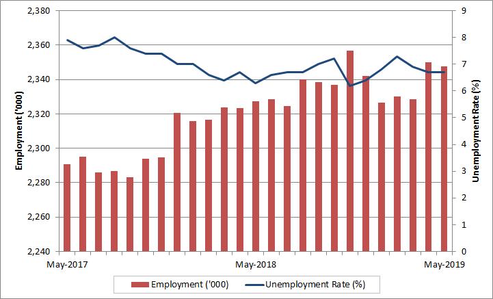 Labour Market Bulletin - Alberta: May 2019 - Job Bank